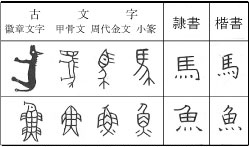 中国古文字の歴史